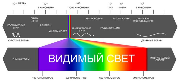 ИК-лучи - спектр