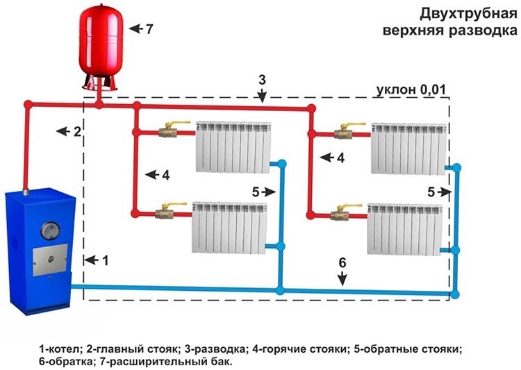 Естественная циркуляция в двухтрубной системе