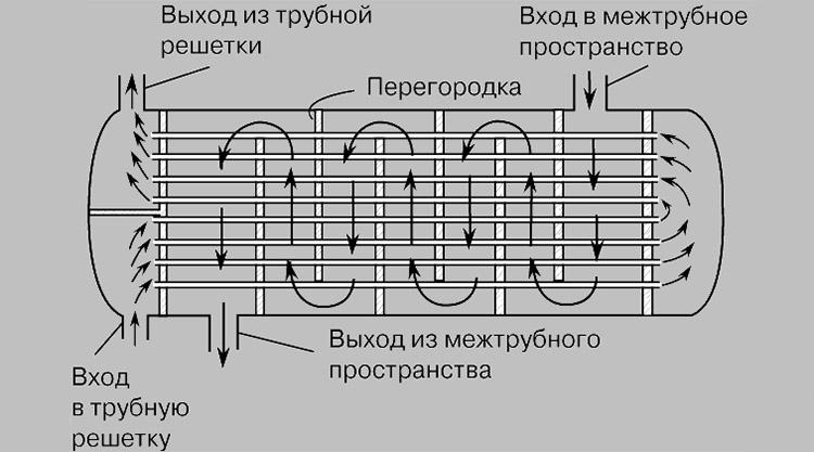 Поверхностный теплообменник - конструкция