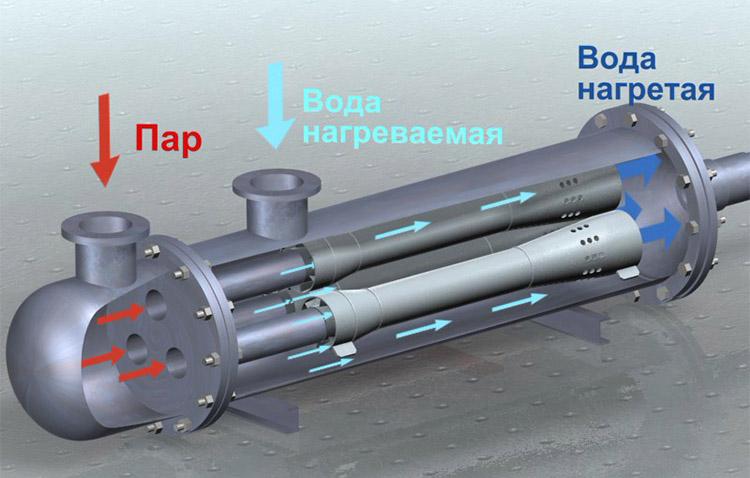Теплообменник - конструкция
