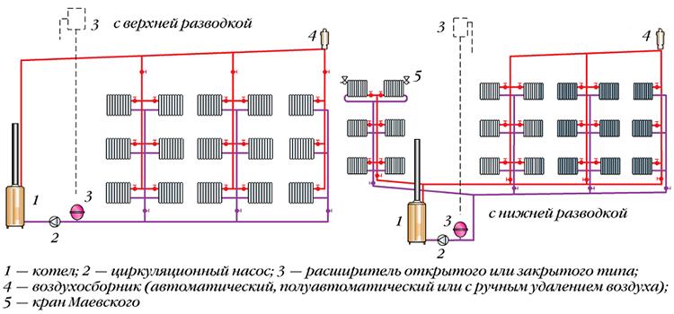 Схема двухтрубной системы отопления