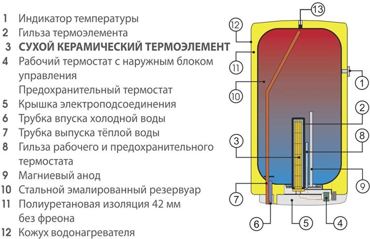 Накопительный бойлер - устройство