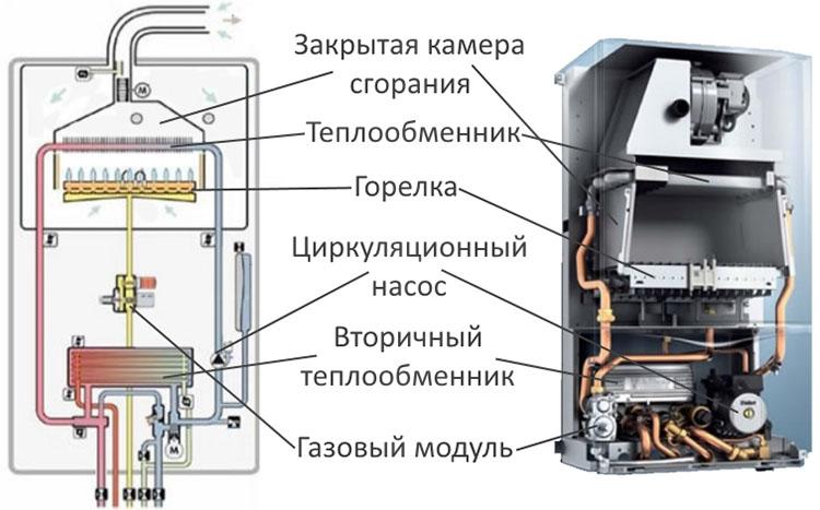 Закрытый тип камеры сгорания