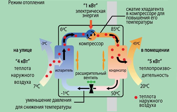 Тепловой насос - устройство и принцип работы