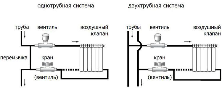 Системы отопления в частном доме