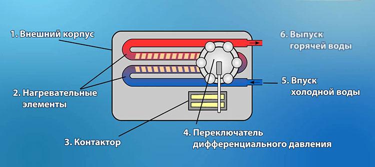 Нагреватель проточный - схема устройства