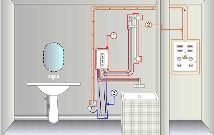 Подключение водонагревателя к электросети и водоснабжению