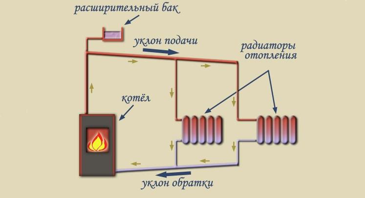 Схема отопления с ествественной циркуляцией
