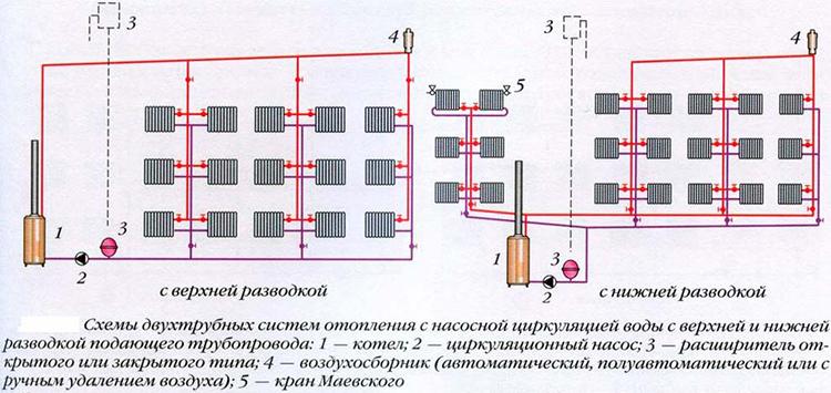 Вертикальная схема отопительной системы
