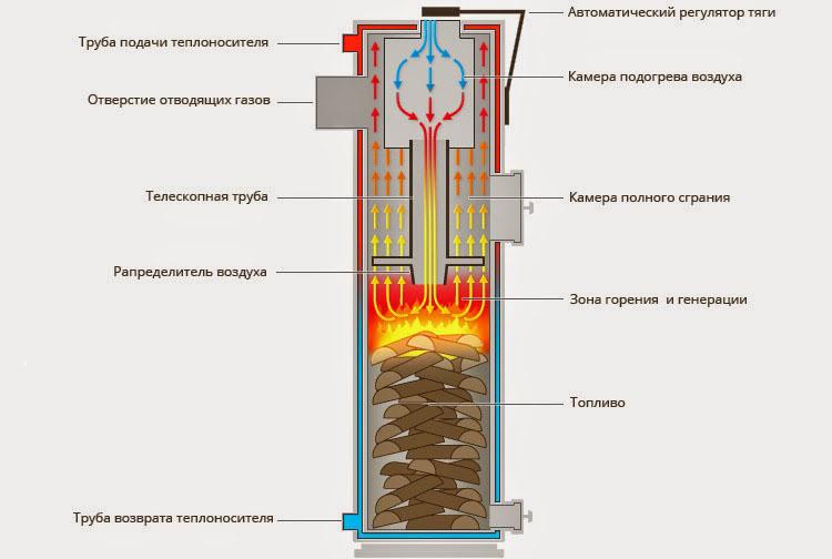 Конструкция самодельного котла на твердом топливе