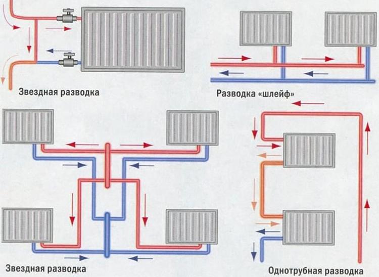 Системы установки батарей - однотрубная и двухтрубная