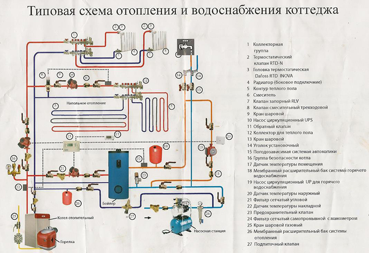 Типовая схема обвязки котла отопления