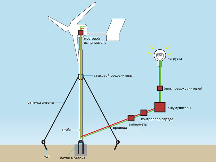 Схема ветряка вертикального типа