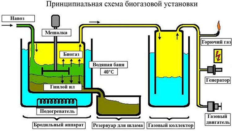 Чертеж биогазовой установки