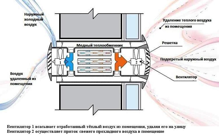 Приточная вентиляция - принцип циркуляции