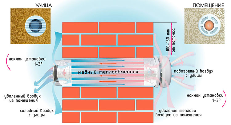 Установка вентиляции с рекуператором