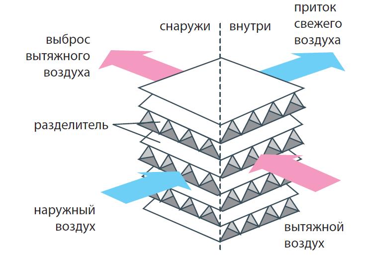 Теплообменник рекуператора