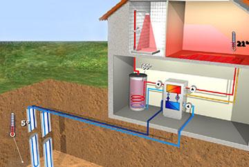 Конструкция геотермальной системы