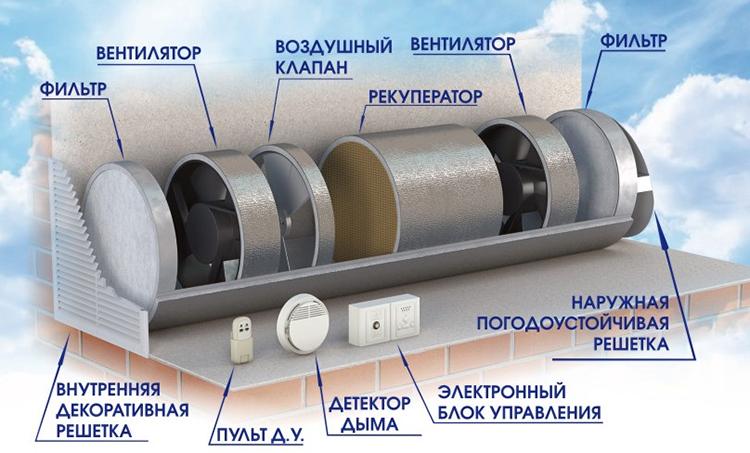 Элементы вентиляционной системы с рекуперацией тепла