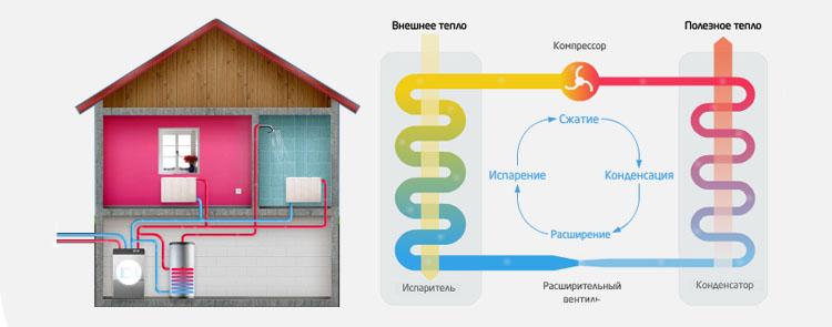 Система геотермального отопления