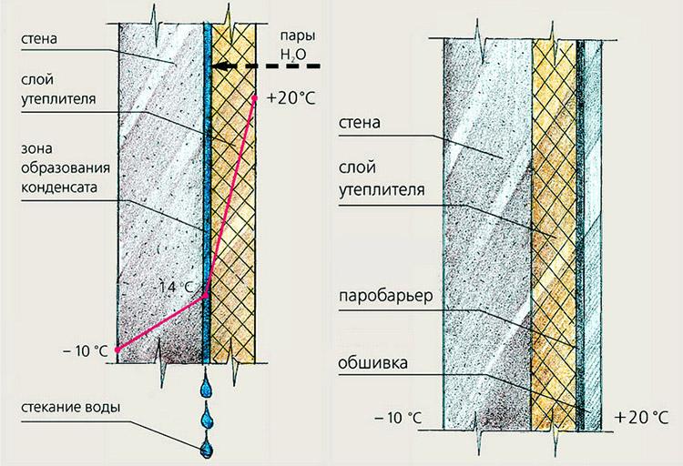 Теплоизоляция пенопластом