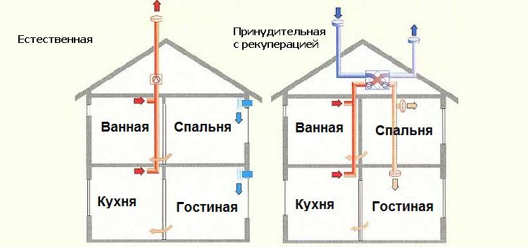Основные схемы вентиляционных систем