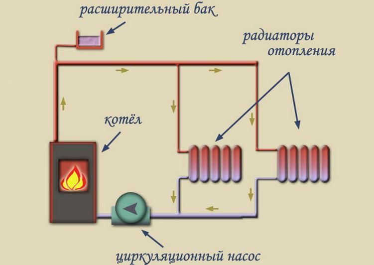 Отопительная система с циркуляционным насосом