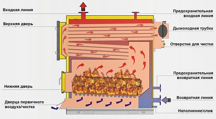 Принцип работы пиролизной печки