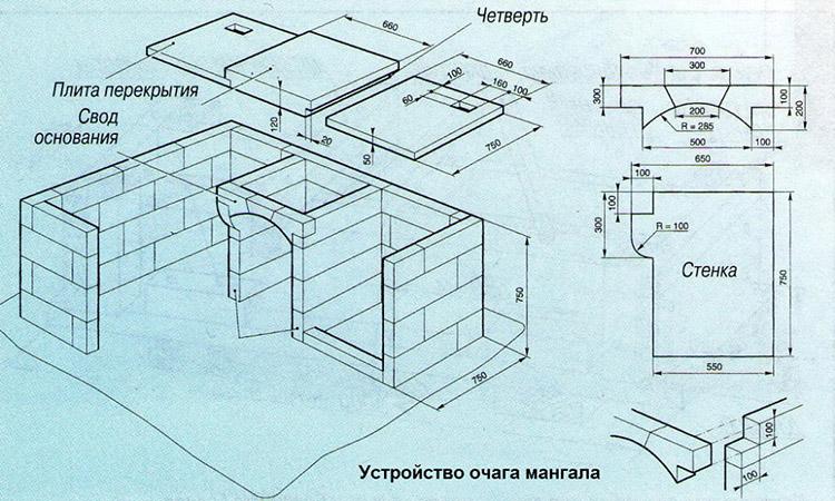 Схема жаровни