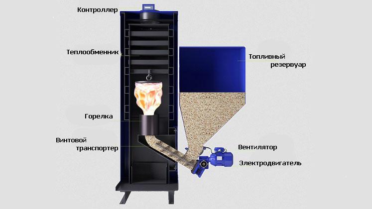 Пеллетный котел отопления