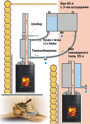 устройство банной печи с теплообменником