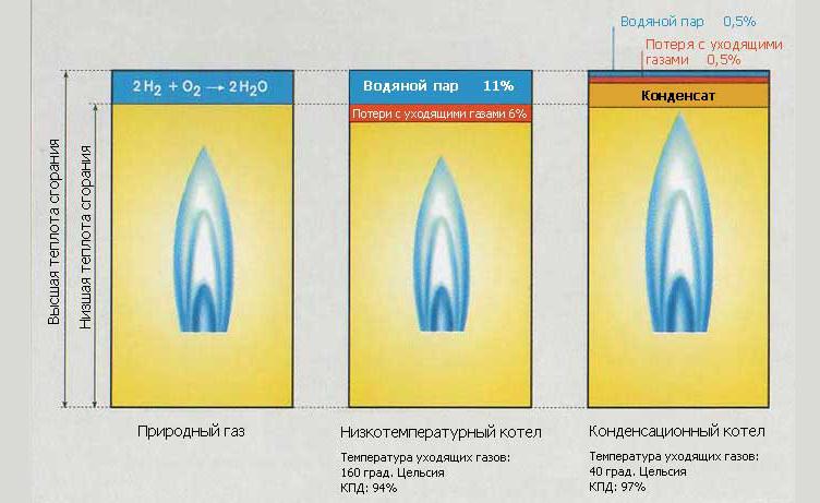 сравнение конденсационного отопителя с другими вариантами