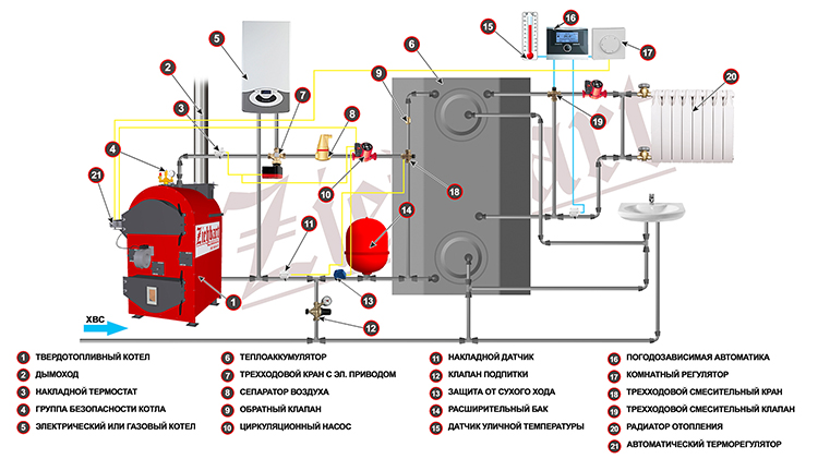 схема подключения котла на твердом топливе с электрическим