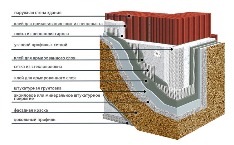 разбор утеплителя для стен